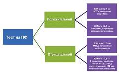 Рисунок 2: Схема прогнозирования преждевременных родов при многоплодной беременности.
