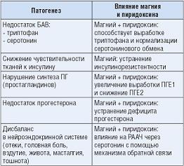 Рисунок 1: Механизм влияния магния и пиридоксина на симптомы предменструального синдрома (ПМС).