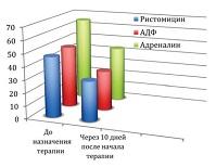 Рисунок 3: Динамика агрегационной активности тромбоцитов после назначения терапии (на 10-й день).
