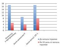 Рисунок 4: Динамика снижения уровня АФА - кофакторов у пациенток проспективной группы на фоне терапии.