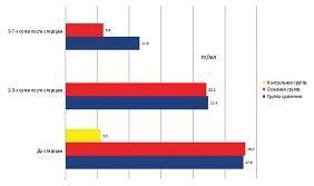 Рисунок 2: Результаты исследования эндотоксина сыворотки крови в группах обследуемых.