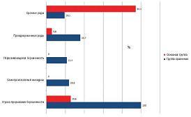 Рисунок 3: Течение и исход беременности после аппендэктомии.