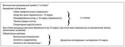 Рисунок 1: Современные критерии антифосфолипидного синдрома.
