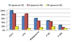 Рисунок 1: Спектр генетических форм тромбофилии.