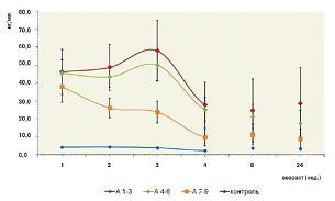 Рисунок 1: Динамика уровней глиофибриллярного кислого протеина (GFAP) у детей с перинатальным гипоксически-ишемическим поражением ЦНСc различной оценкой по шкале Апгар на 1-й минуте после рождения.