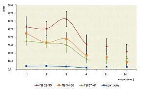 Рисунок 2: Динамика уровня глиофибриллярного кислого протеина (GFAP) в сыворотке крови у детей различного гестационного возраста (ГВ) с перинатальным гипоксически-ишемическим поражением ЦНС.