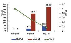 Рисунок 1: Экспрессия MMP-1, MMP-9 и TIMP-1 в эндометрии.