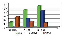 Рисунок 2: Содержание MMP-1, MMP-9 и TIMP-1 в эндометрии (в баллах).