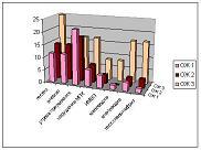 Диаграмма 2. Осложнения II триместра беременности