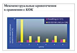 Рисунок 2: Частота нерегулярных кровянистых выделений. Сравнение НоваРинг (15 мкг этинилэстрадиола/120 мкг этоногестрела) и КОК (30 мкг этинилэстрадиола/150 мкг левоноргестрела).