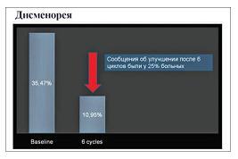 Рисунок 3: Уменьшение симптомов дисменореи после 6 циклов применения Новаринга.
