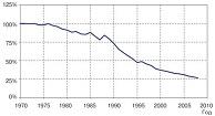 Рисунок 1: Снижение абортов в России по отношению к уровню 1970 года (суммарный коэффициент легальных абортов в 1970 г. = 100%) [14].