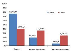 Рисунок 5:Сравнительная оценка качества жизни больных исследуемых групп через 12 мес. после хирургического лечения, %.