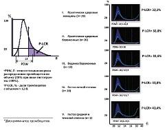 Рисунок 1. Ширина распределения тромбоцитов периферической крови обследованных женщин (n=87).
