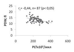 Рисунок 2. Взаимосвязь параметров «Общее количество тромбоцитов» (PLTx103/мкл) и «Относительная ширина распределения тромбоцитов по объему» (PDW, fl) в сводной выборке обследованных женщин (n= 87).