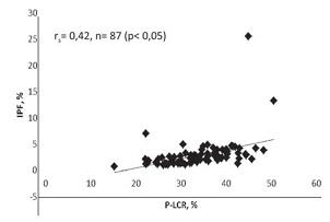 Рисунок 3. Взаимосвязь параметров «Доля тромбоцитов, объем которых превышает 12 fl» (P-LCR, %) и «Фракция незрелых тромбоцитов» (IPF, %) в сводной выборке (n= 87) обследованных женщин.