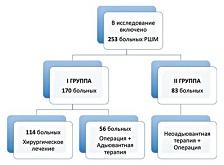Рисунок 1. Группы и подгруппы больных, включенных в исследование.