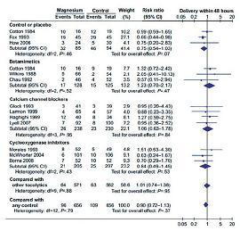 Рисунок 1: Сравнение эффективности токолитической терапии сульфатом магния и других методов [12].