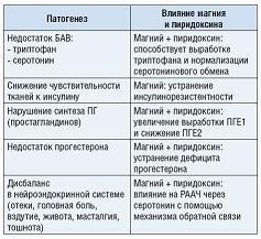 Рисунок 3: Механизм влияния магния и пиридоксина на симптомы предменструального синдрома.