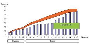 Рисунок 1: Рост пациентки Анны Д. и возрастные нормы роста (см)*. СТГ – соматотропный гормон.