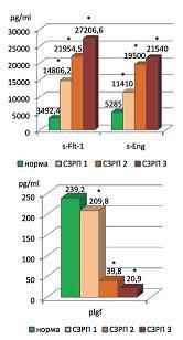 Рисунок 3: Концентрация сосудистых факторов роста в исследуемых группах (СЗРП – синдром задержки роста плода).<br><i>*Разница достоверна по сравнению с контрольной группой (p<0,05).</i>