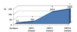 Рисунок 4: Значения ангиогенного коэффициента Ка (отражает глубину сосудистых нарушений и выраженность сосудистого дисбаланса) в исследуемых группах (СЗРП – синдром задержки роста плода).<br><i>*Разница достоверна по сравнению с контрольной группой (p<0,05).</i>